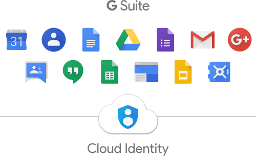 G Suite Tools, Elements, Gmail, Hangouts, Google Calendar, Drive, Docs, Google Console, Cloud Computing